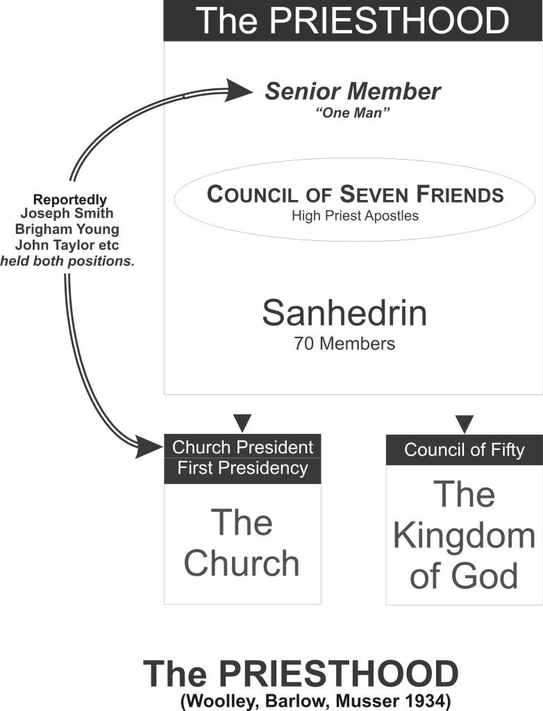 05-01 Priesthood Org