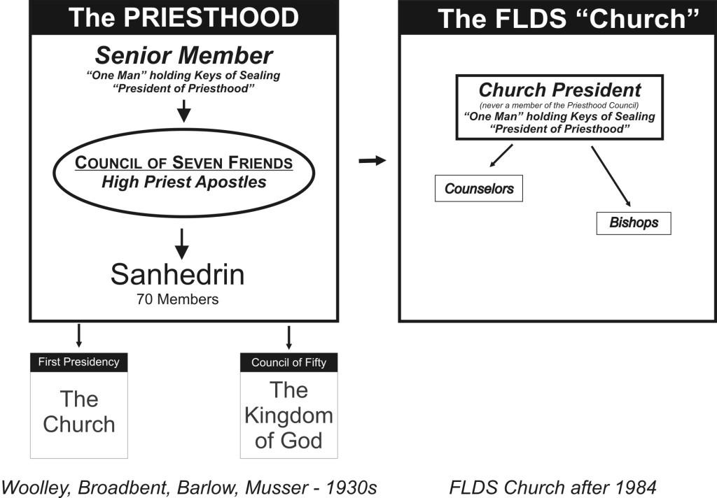 08-04 FLDS PRIETHOOD